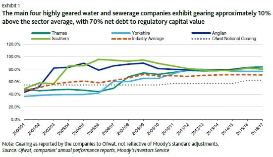 Highly leveraged water firms could seek fresh equity utility week voelz added in expectation of a tough price review in 2019 and lower allowed returns many of the more highly geared companies have started increasing ccuart Choice Image
